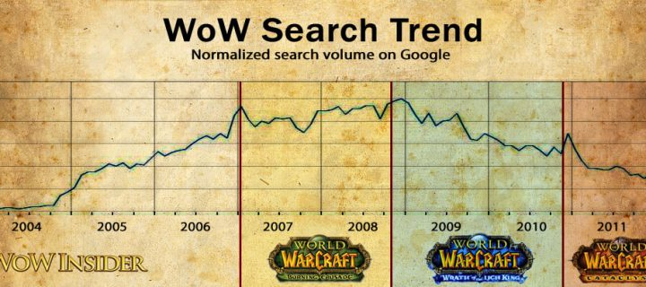 wowsearchtrend